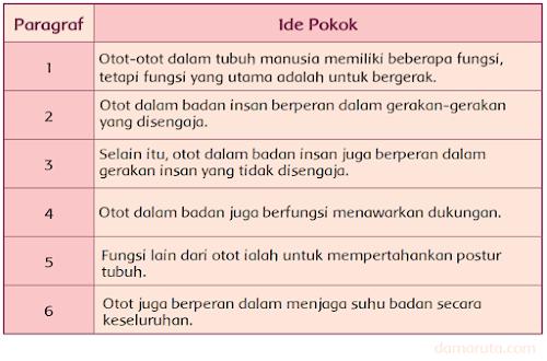 "Ide Pokok Paragraf Bacaan ""Otot Manusia"" (Halaman 109)"