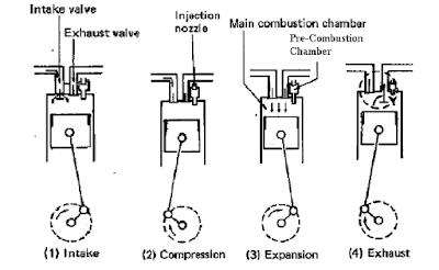 Prinsip Kerja Engine 4 Langkah