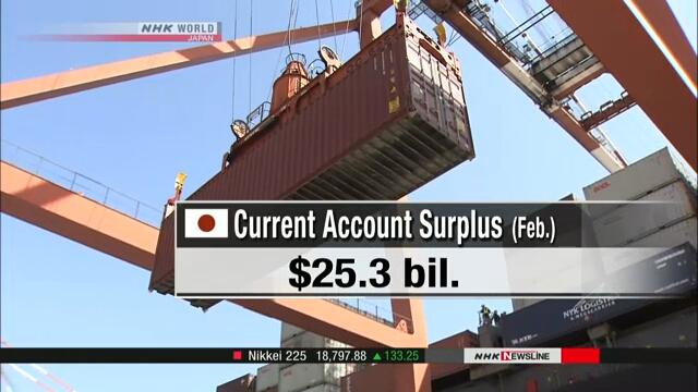 Current Account Surplus