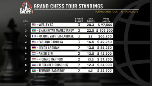 Le classement général du Grand Chess Tour 2021 - Photo © Grand Chess Tour