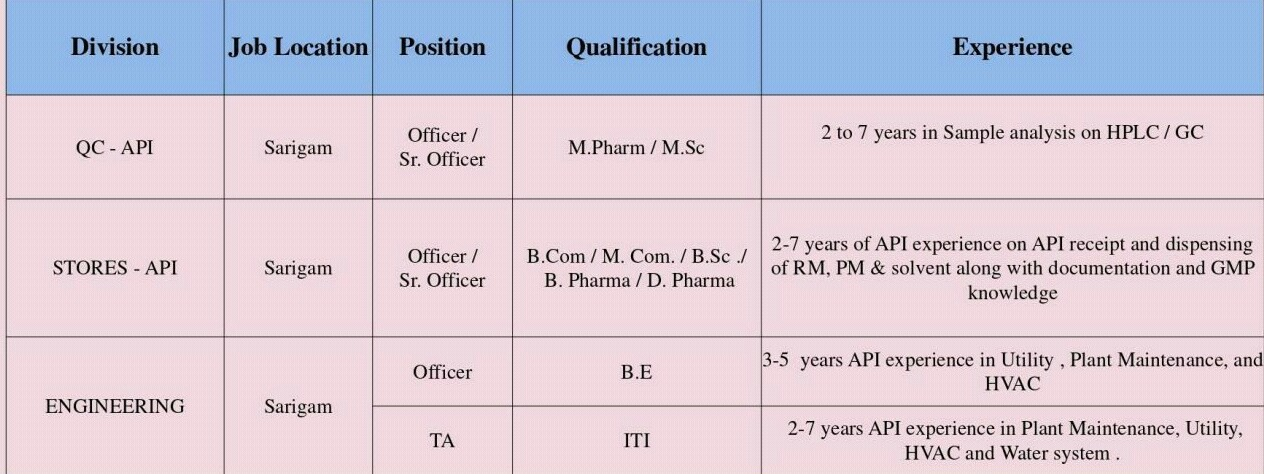 Walk In Interview Job Vacancy For ITI, B.E., B.Com, M.Com, B.Sc, M.Sc, B.Pharm, M.Pharm, D.Pharm in Pharma Company For Gujarat Location