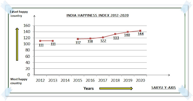 india-world-happiness-index-2012-2020