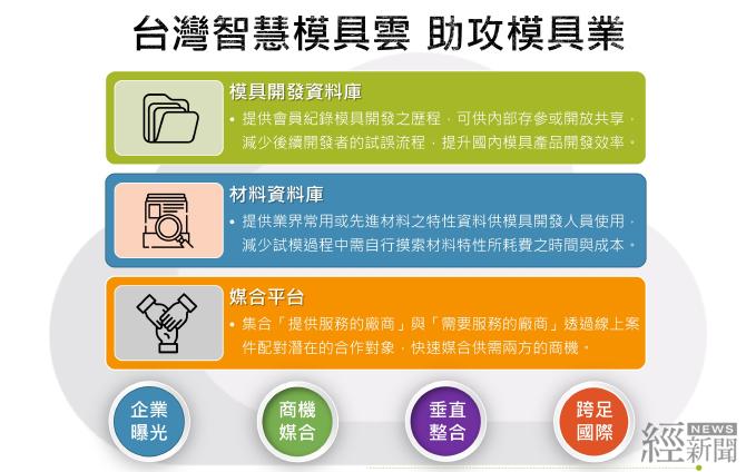 助模具產業升級轉型 工業局推動「台灣模具雲」