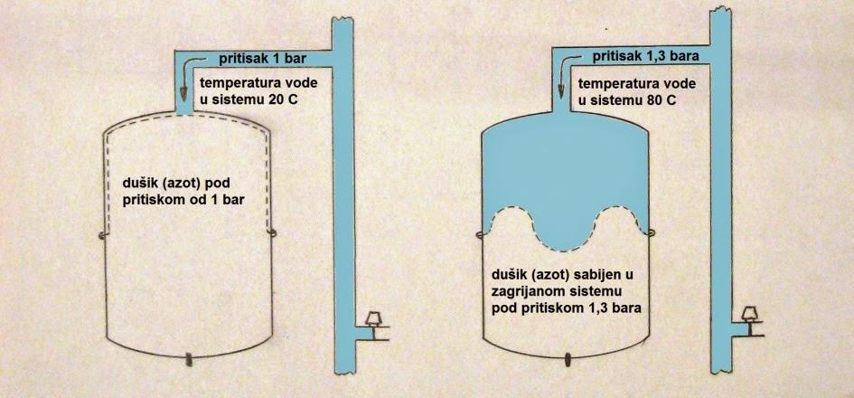 Radni pritisak u sistemu centralnog grijanja