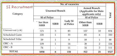 wb-police-si-recruitment