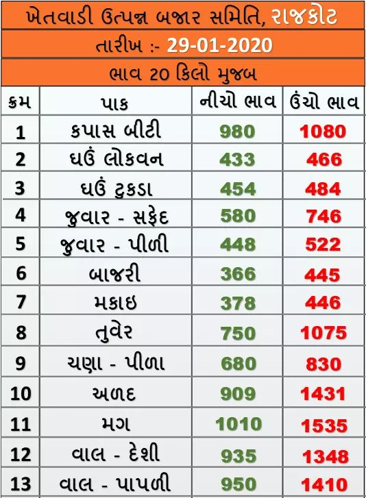 Market prices of various crops of Rajkot Agricultural Market on 29/01/2020