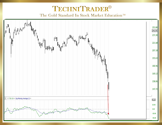 chart example with signal pattern for Time Segmented Volume indicator - TechniTrader