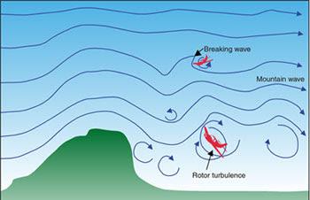 Fenomena Turbulensi Yang Dapat Menghempaskan Pesawat Terbang, Begini Proses Terjadinya