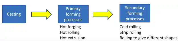 Material Processing of alloy steel