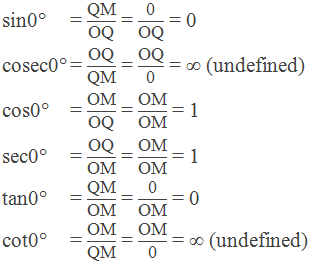"Trigonometric ratios of 0°:  sin0° = ""QM"" /""OQ""  = ""0"" /""OQ""  = 0      cosec0° = ""OQ"" /""QM""  = ""OQ"" /""0""  = ∞ (undefined)     cos0°= ""OM"" /""OQ""  = ""OM"" /""OM""  = 1      sec0° = ""OQ"" /""OM""  = ""OM"" /""OM""  = 1       tan0° = ""QM"" /""OM""  = ""0"" /""OM""  = 0        cot0°= ""OM"" /""QM""  = ""OM"" /""0""  = ∞ (undefined)"