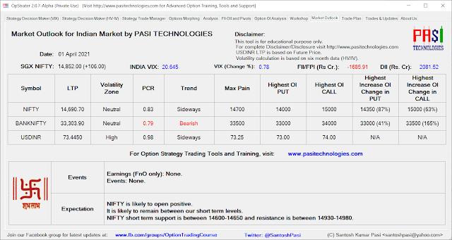 Indian Market Outlook: April 01, 2021