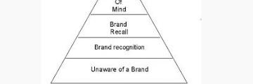 Penjelasan Template Piramida Brand dan Contohnya (Brand Awareness)