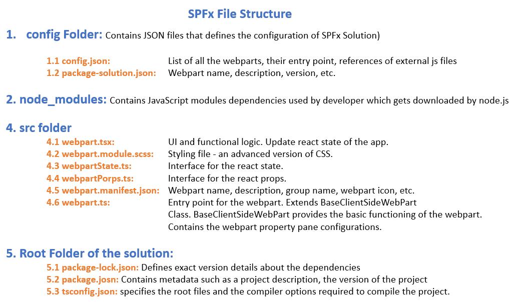 SPFx File Structure