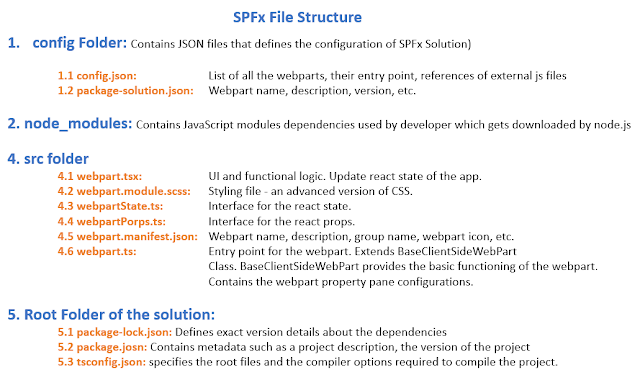 SPFx - Understanding the File Structure in SharePoint Framework