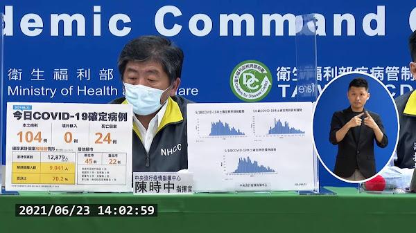 國內疫情6/23新增104本土確診 全國三級警戒延長至7月12日