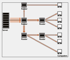 Gambar 5. Pengiriman Paket Pada Unicast Address