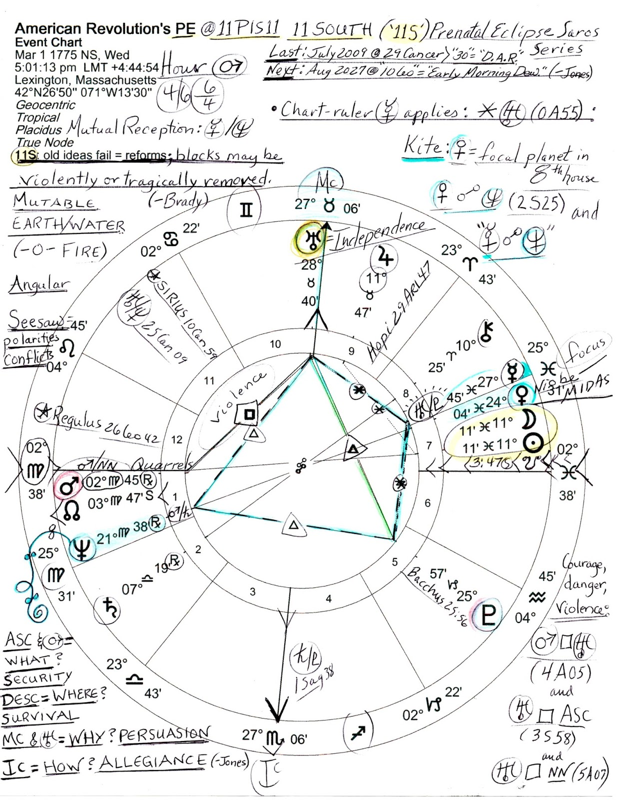 Stars over washington 2017 neptune hits american revolutions massachusetts the hour belongs to warrior planet mars the mutable earthwaterangular chart shows a seesaw shape of polarities and conflicts geenschuldenfo Image collections
