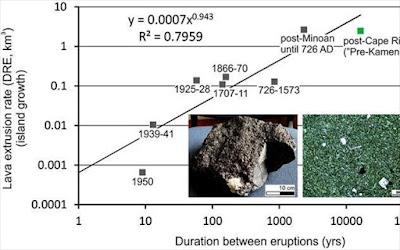 Νέα μελέτη «ζωντανεύει» την αρχαία ηφαιστειακή νήσο Καμένη