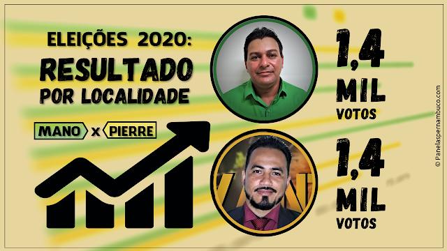 MANO x PIERRE: Os dois candidatos a vereador mais votados