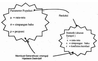 Prinsip Dasar Pengujian Hipotesis Deskriptif satu sampel pada berbandingan antara hipotesis komparatif dan asosiatif