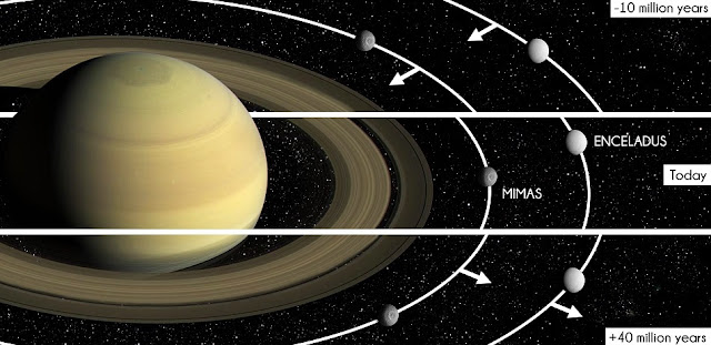 10 million years ago, Saturn's moons moved inwards, opening up the Cassini Division.  In 40 million years' time, the moons will have moved out far enough for it to close up again. © Cassini, Dante, Baillié and Noyelles