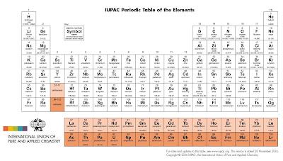 tabela-periodica-quimica-ifsul-2018