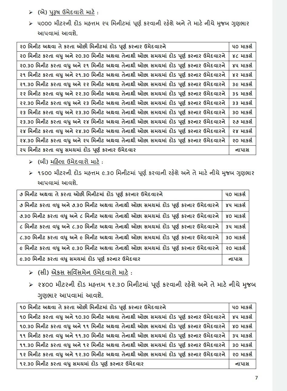 Gujarat Police PSI Syllabus 2021