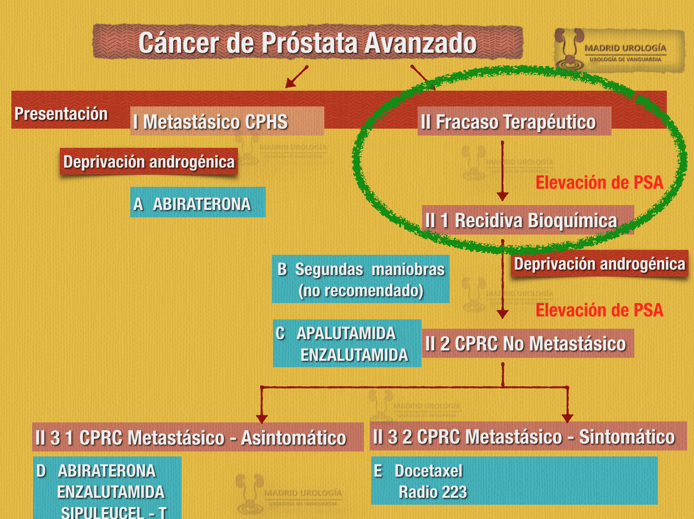 cancer de prostata recidiva