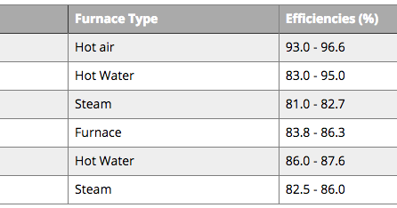 5 Star Heating Oil: Heating Efficiency of Fuel Oils