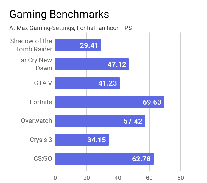 A bar chart on the gaming benchmarks measured on this Acer Swift 3 SF314-57G laptop.