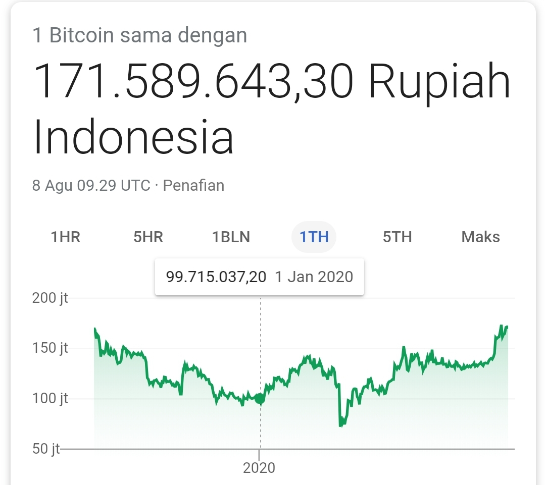 Kalkulator Dan Data Kurs Bitcoin