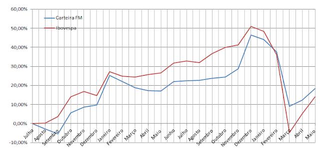 Carteira da Formula Mágica - Gráfico da Rentabilidade
