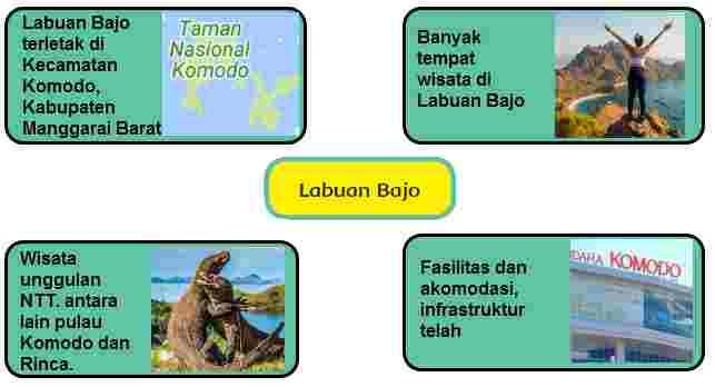 Visual Informasi Labuan Bajo