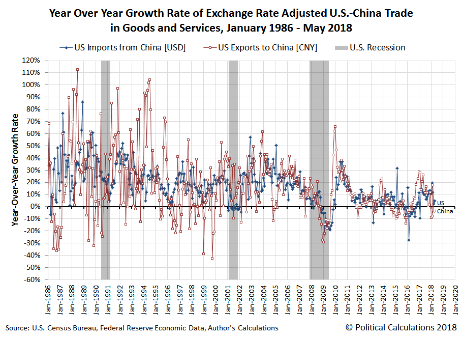 Year Over Year Growth Rate of Exchange Rate Adjusted U.S.-China Trade in Goods and Services, January 1986 - May 2018
