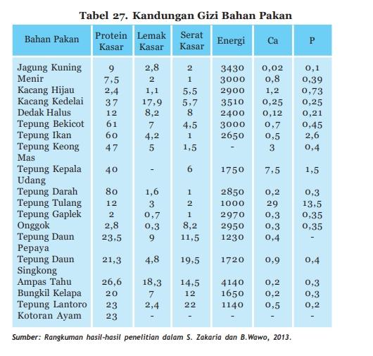 tabel kandungan gizi bahan pakan ayam kampung terbaru