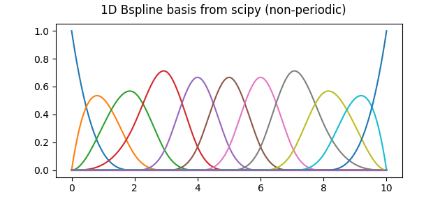 Pythology Blog: ND B-spline Basis Functions with Scipy