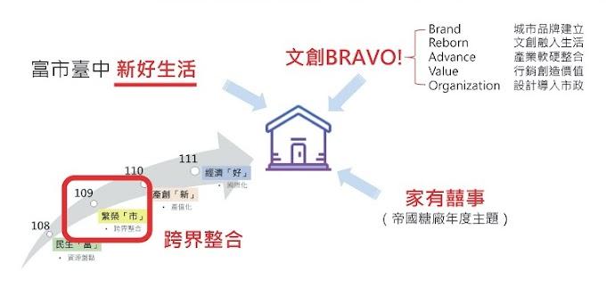 2020臺中市文創設計聯合展-策展規劃