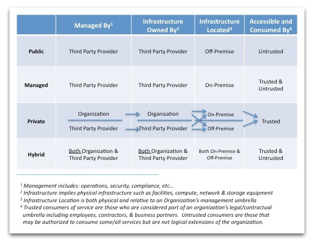 Classification of the Cloud Deployment Model