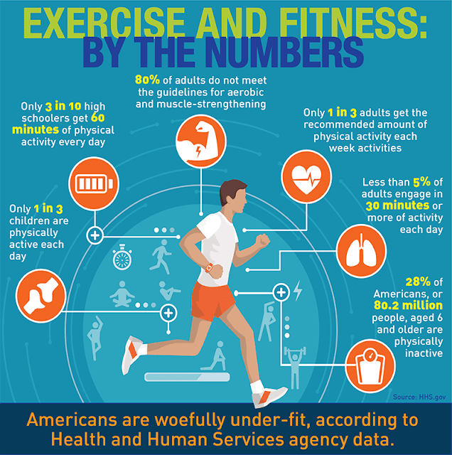 Health and fitness by exercise