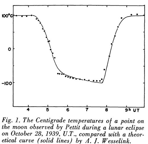 Example of early lunar cooling studies (Source: Bill Sinton, 1958 AAS paper)