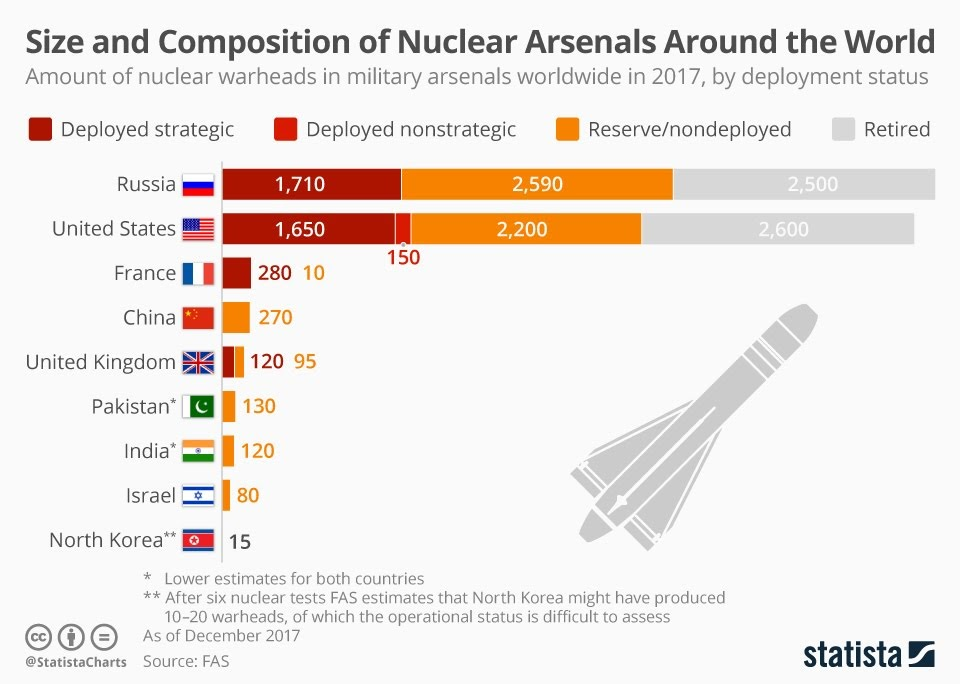 Size and Composition of Nuclear Arsenals Around the World #Infographic