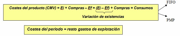 valoracion-compras-existencias-parte-I