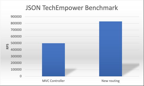 TechEmpower benchmark