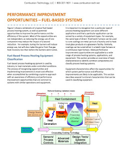 Fuel-Based Process Heating Systems