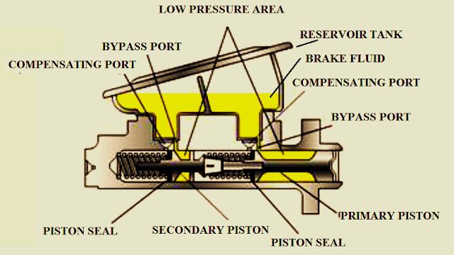Pengertian Master Silinder Rem dan Fungsi Komponen-komponenya