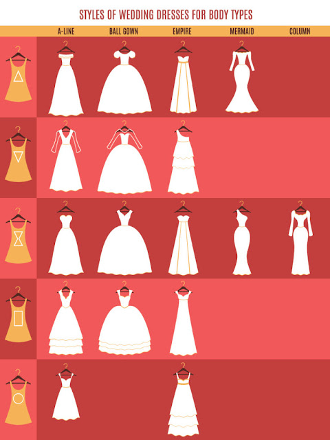 Kroje sukien ślubnych. Jaki typ sukni ślubnej pasuje do danej figury? Typy dekoltów sukien ślubnych