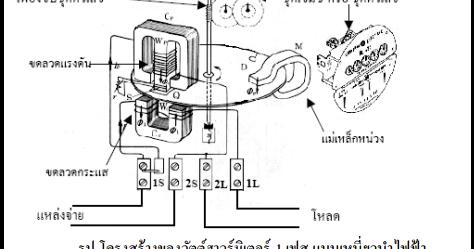 KiloWatt-Hour Meter: มิเตอร์ไฟฟ้า ( Kilowatt-Hour Meter )