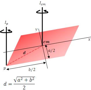 Distancia entre dos ejes paralelos entre si, pero perpendiculares al plano de la placa