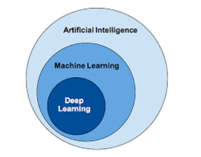 Succeed in the world of machine learning where machines learn  and teach us too!