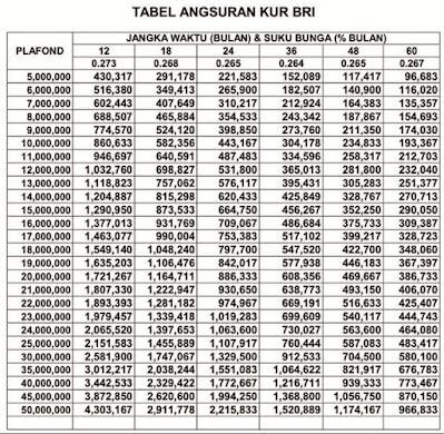 tabel pinjaman kur bri 2021